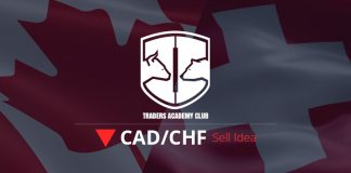 CADCHF Bearish Setup Forming At The Moment