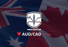 AUDCAD Bearish Opportunity Forming At The Moment