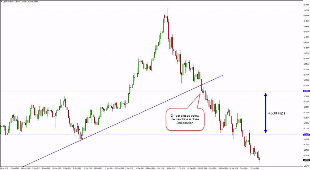 trend lines d1 target