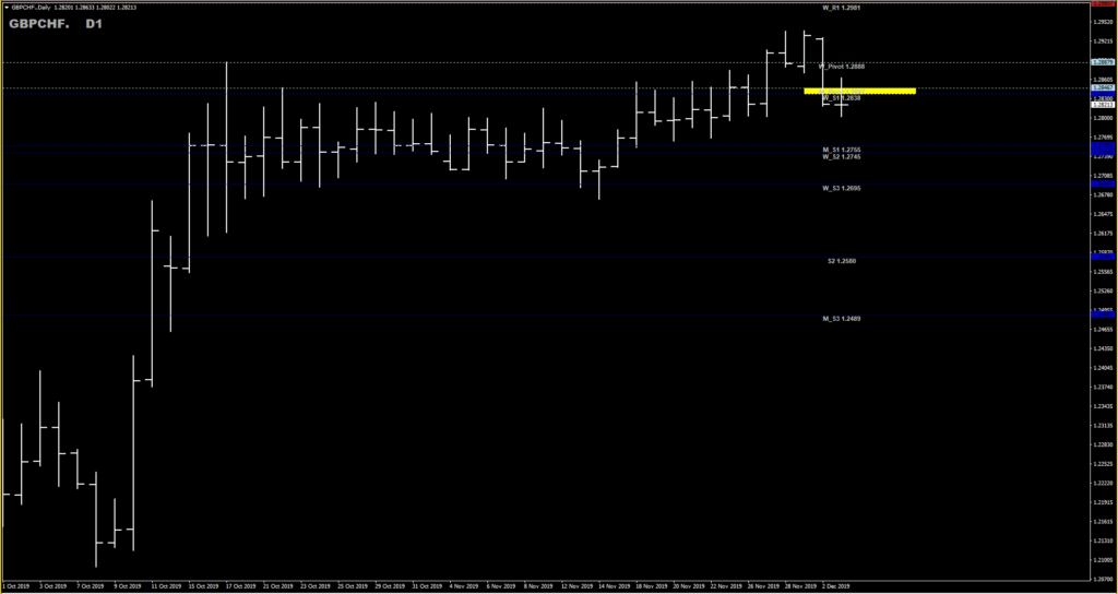 GBPCHF Weekly and Monthly Pivot points