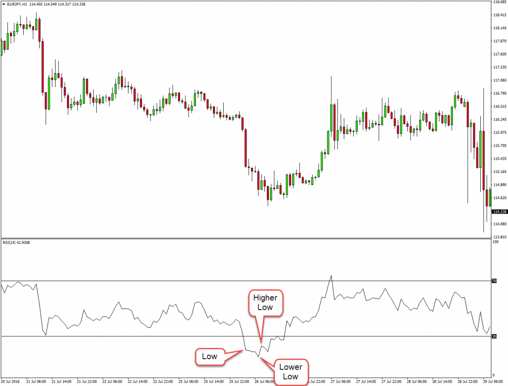 RSI Indicator : Ultimate Guide + BONUS Free Trading Strategy