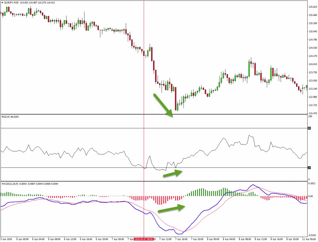 RSI divergence M30, macd divergence