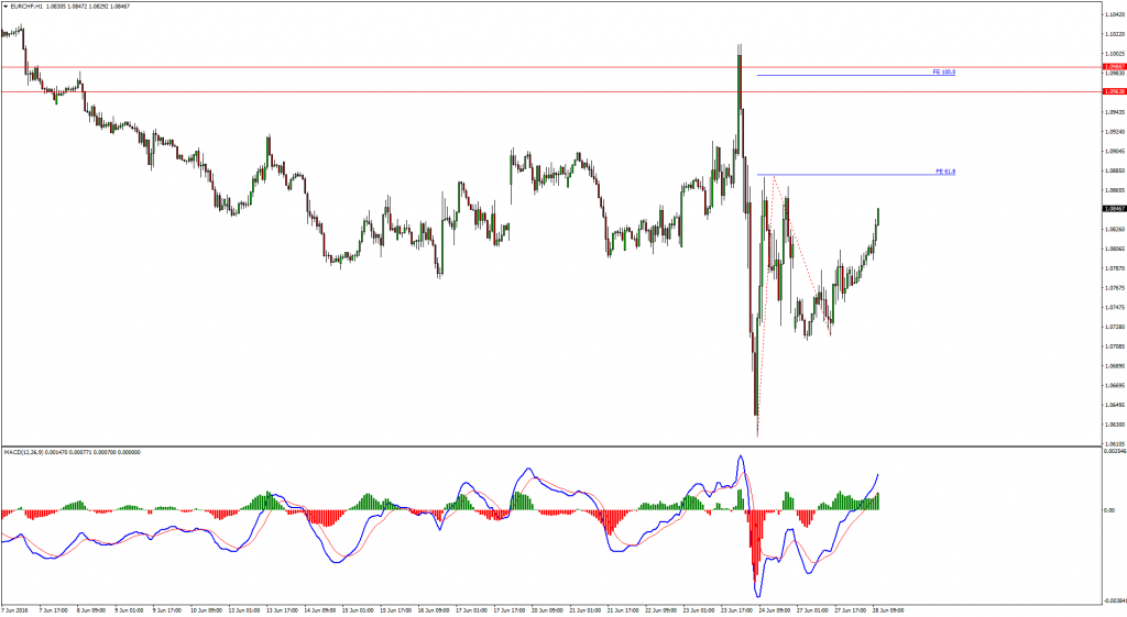 eurchf sell double waves