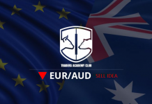 EURAUD Weekly Range Provides Sell Opportunity