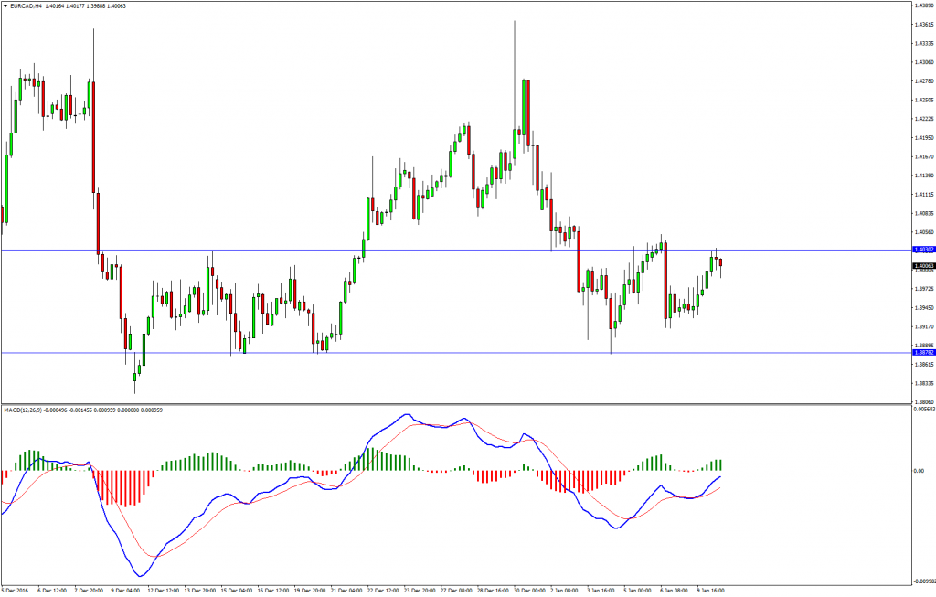 eurcad-h4. Short EURCAD Sell Opportunity