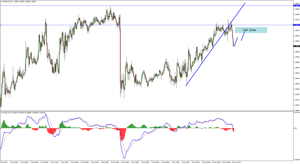 eurcad-m15. Short EURCAD Sell Opportunity