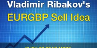 Perfect EURGBP Sell Setup Forming