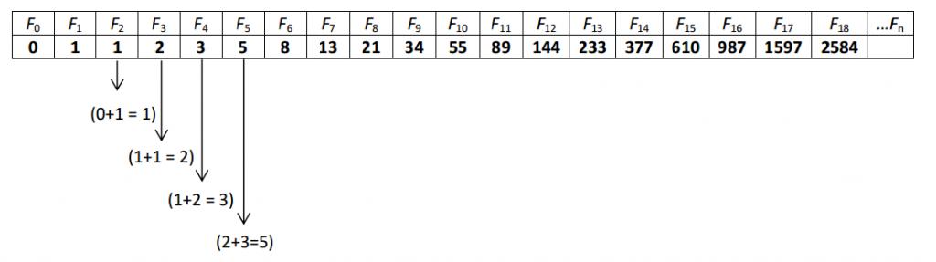 fibo table sequence of fibonacci numbers
