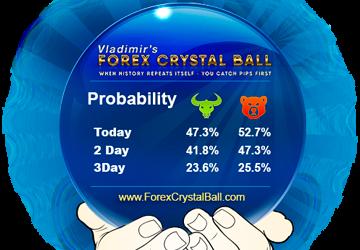 forex crystal ball