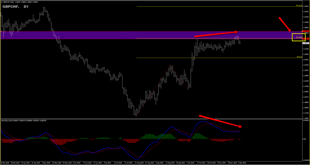 GBPCHF D1 fibonacci expansion 100, bearish divergence, weekly pivot point, monthly pivot point