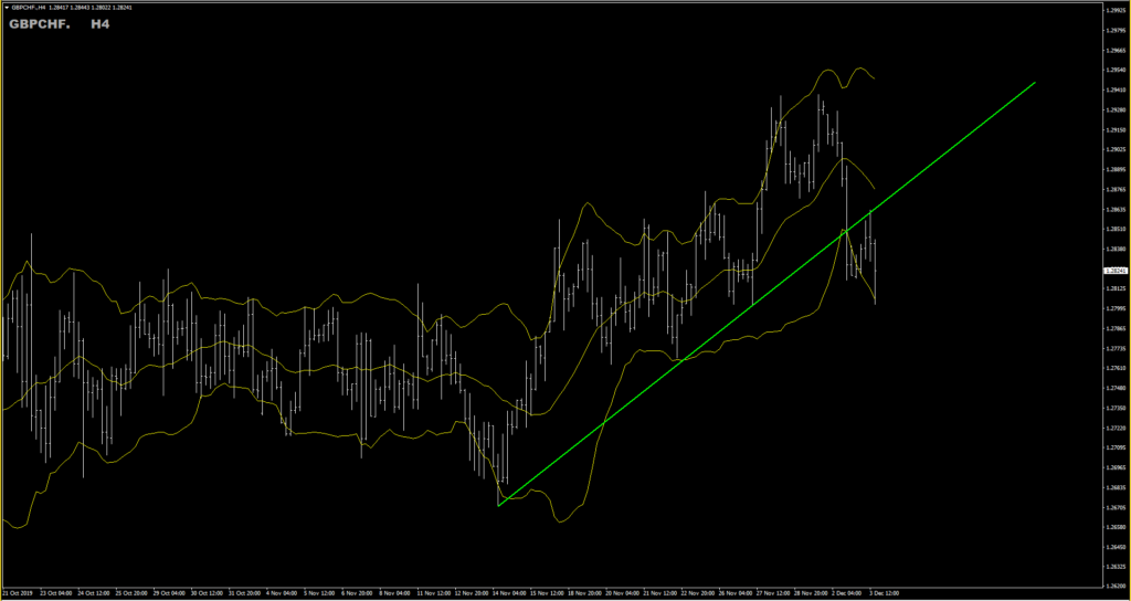 GBPCHF H4 chart trend line breakout bollinger bands