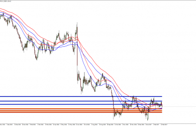 GBPUSD Technical Analysis February 27th