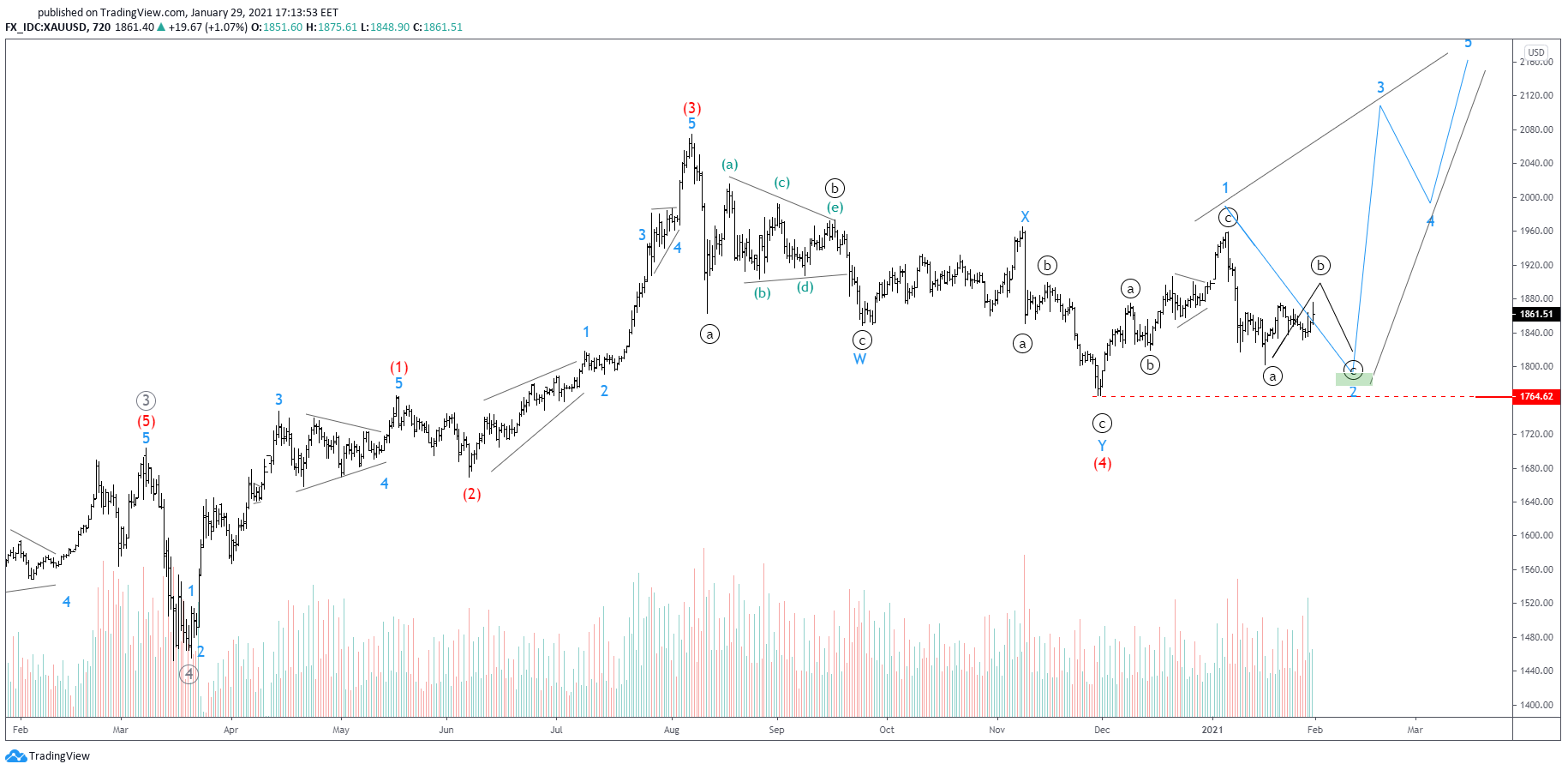 Gold's Structure Hints At Another Leg Down