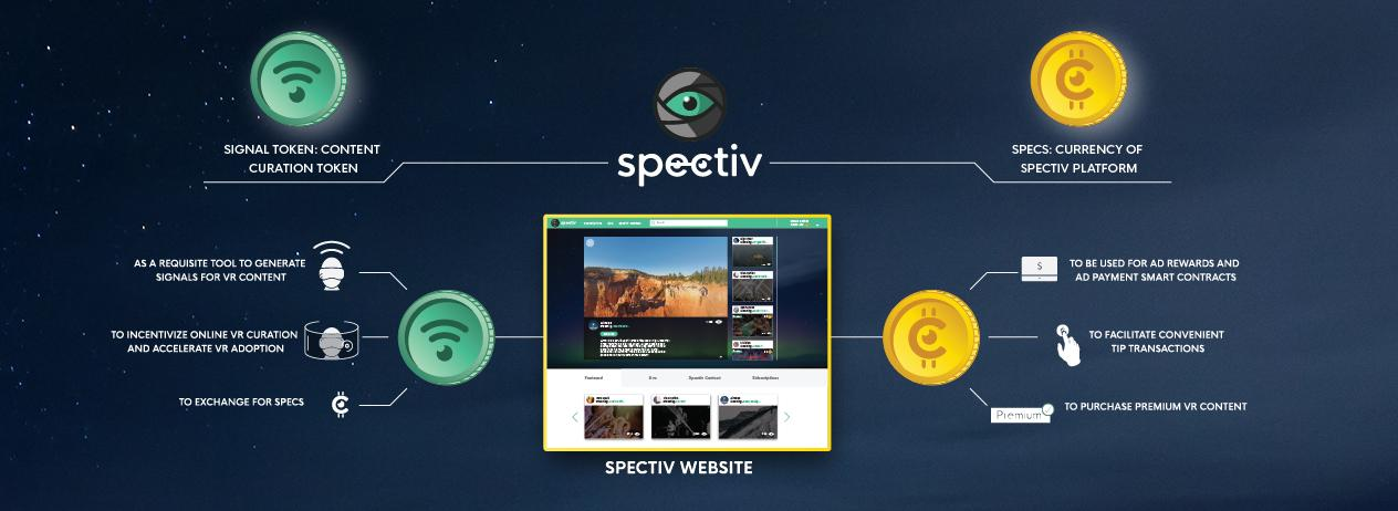 Spectiv Research