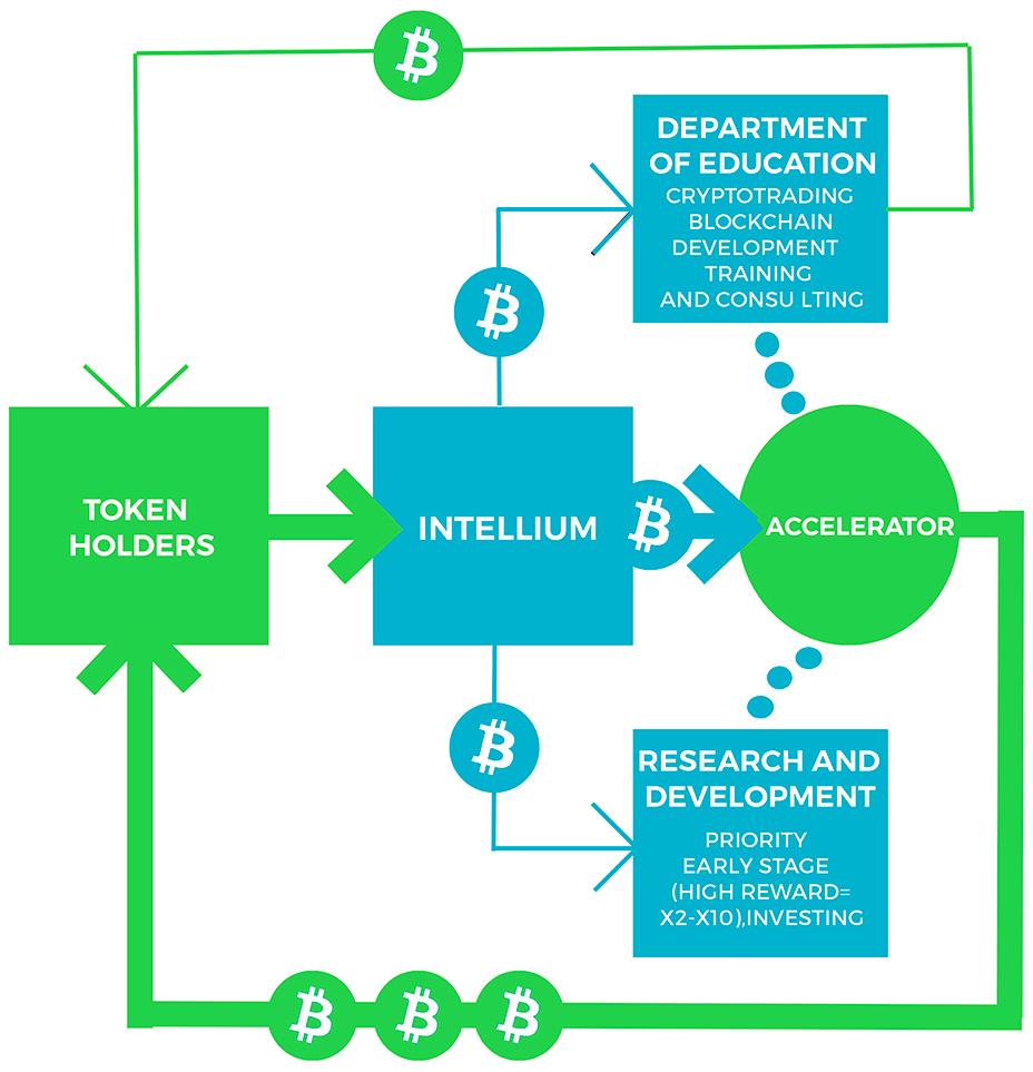 Intellium Features