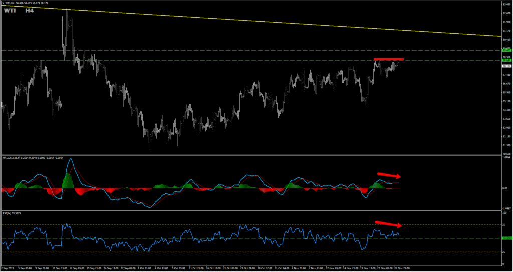 Oil H4 chart bearish divergence double top