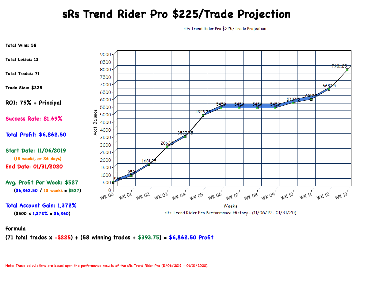sRs Trend Rider Pro $225/Trade Projection