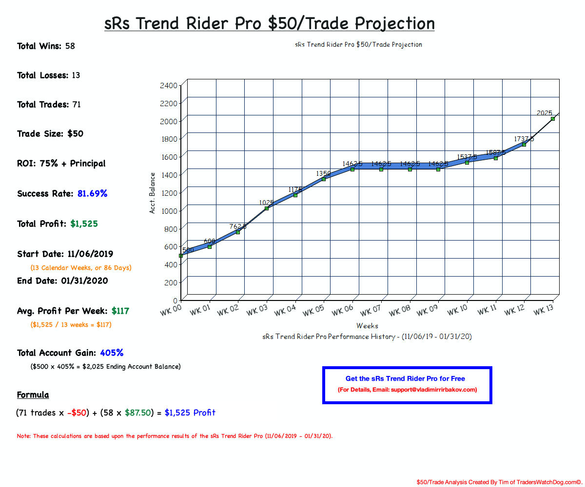 sRs Trend Rider Pro $50/Trade Projection
