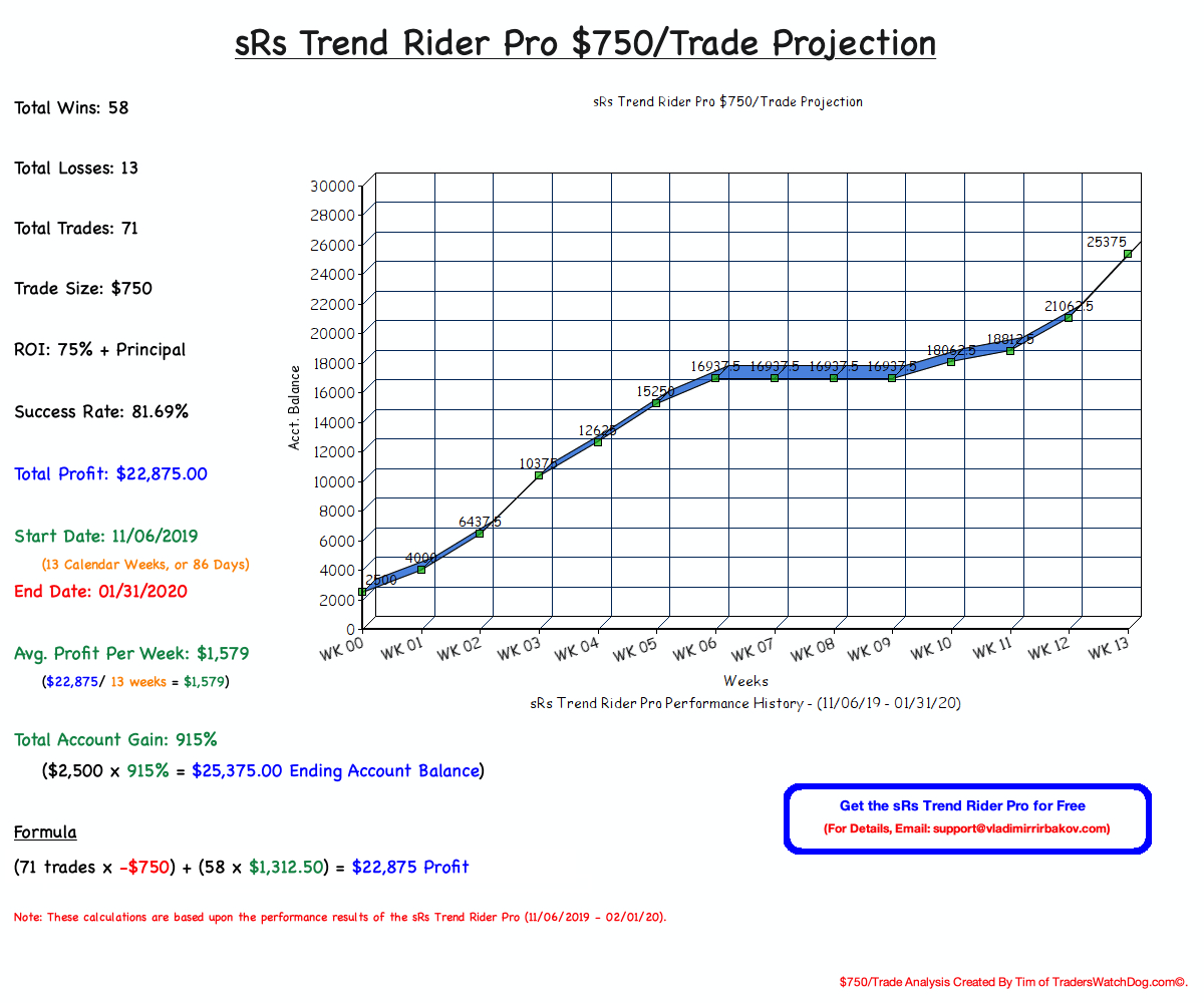 sRs Trend Rider Pro $750/Trade Projection