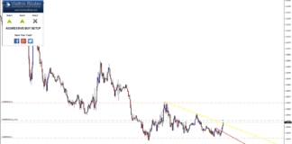 USDCAD Intraday sRs Trend Rider 2.0 Trade