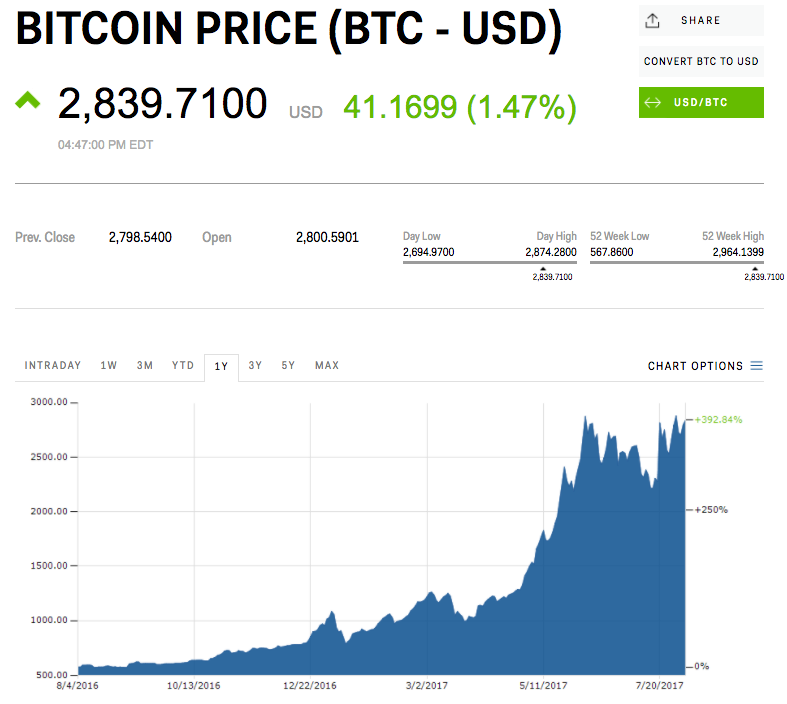 Bitcoin's meteoric rise is costing some investors billions
