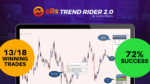 srs trend rider 2.0 results